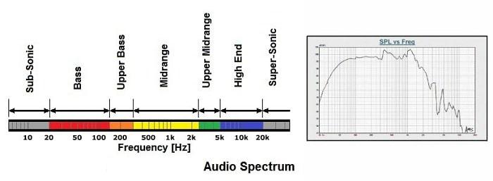 Các dải tần số của âm thanh
