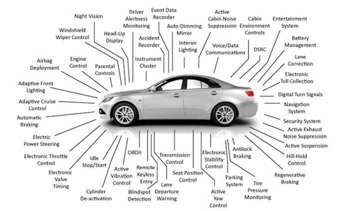 Hệ thống điện xe ô tô là gì?